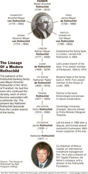 http://1.bp.blogspot.com/_NeBAJB0buNg/TE11XeeIXII/AAAAAAAAAiw/PYMFU_aPtys/s1600/rothschild_history.jpg