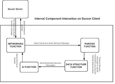 RoboCup Soccer Client