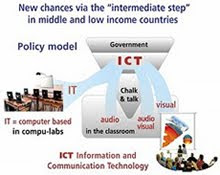 IT-ICT: to improve teaching