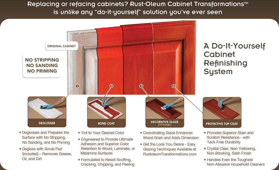 The cool How to refinish kitchen cabinets without stripping photos digital photography