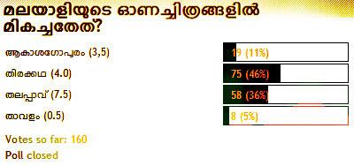 Malayalam Onam Releases 2008 - Chithravishesham Poll Results.