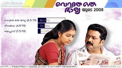 Chithravishesham Poll - Best Film 2008 : Veruthe Oru Bharya.