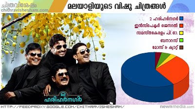 Chithravishesham Poll Result - Best Malayalam film released during Vishu 2009 : 2 HariharNagar.