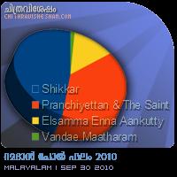 Chithravishesham Ramadan Poll 2010 - Results.