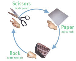 Rock, Paper, Scissors (4) 1