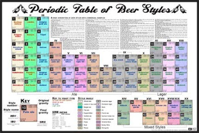 Creative and Cool Uses of the Periodic Table (27) 21