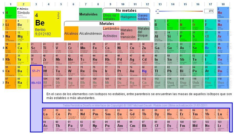 Qrolbeta la tabla peridica de los elementos debi ser en 6 de egb cuando nuestro profesor de ciencias naturales nos comunic que tendramos que aprendernos de memoria la tabla peridica recuerdo que urtaz Gallery