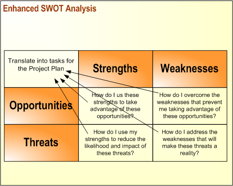 swot of russias first mcdondal Swot analysis of us russia relations authors александр.