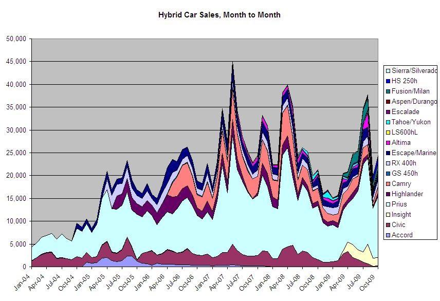 Image Result For Car Sales Rev