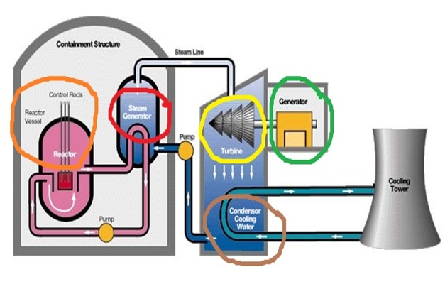 In Nuc,We Trust: Nuclear and Conventional Power Plants Difference on schematic of a boiler, schematic of a school, schematic of a television, schematic of a transformer, schematic of a church, schematic of a refinery,