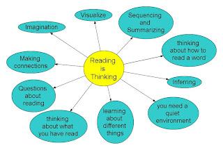 external image Reading+is+Thinking-0_1.jpeg