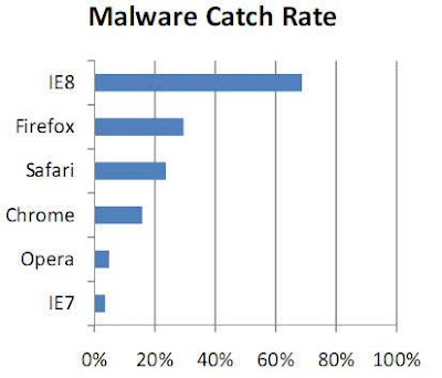 Which is the safest browser- IE, Firefox, Chrome, Safari or Opera