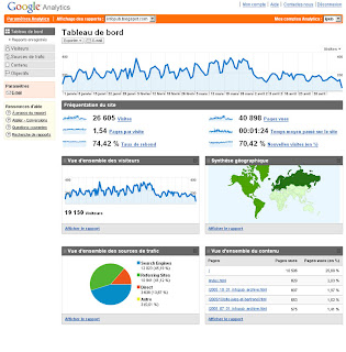 ipub, google analytics, blog, infopub.blogspot.com