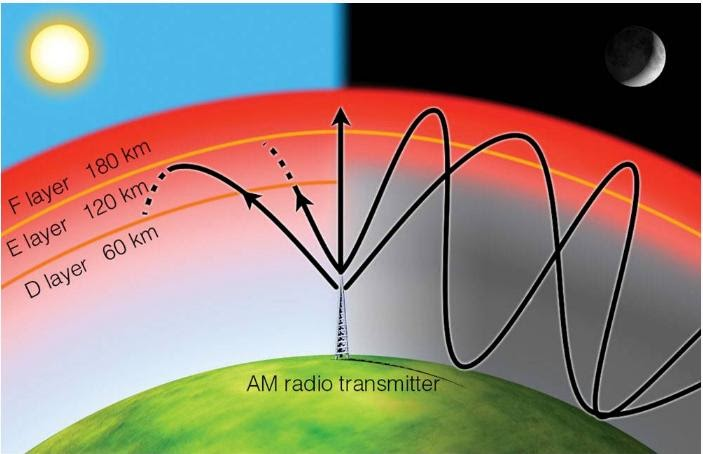 electromagnetic radiation features Electromagnetic radiation is characterized by a broad range of wavelengths and frequencies, each associated with a specific intensity (or amplitude) and every form of electromagnetic radiation, including visible light, oscillates in a periodic fashion with peaks and valleys, and displaying a characteristic.