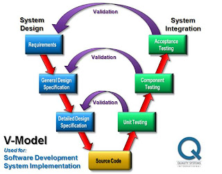 formal system development methodologies Various approaches for systems analysis and design university of missouri, st louis jia-ching lin 11-8-2011 introduction when developing information systems, most organizations use a.