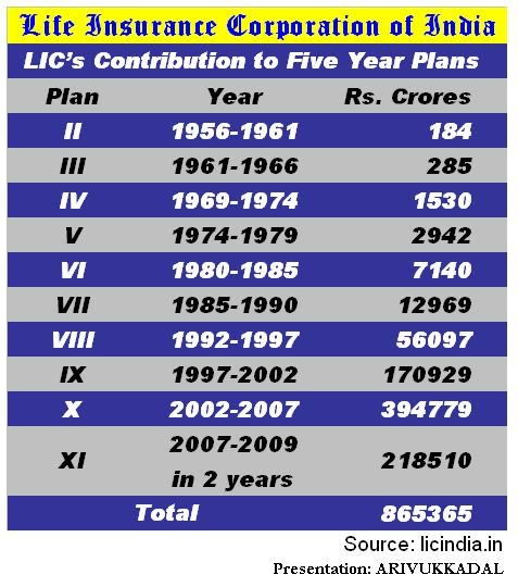 LICAGENTS: LIC's Contribution to India's 5 year Plans