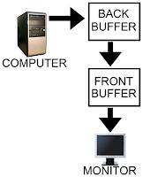 proses buffer