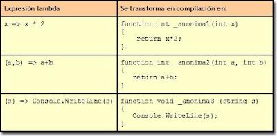 Transformación de lamdas en métodos