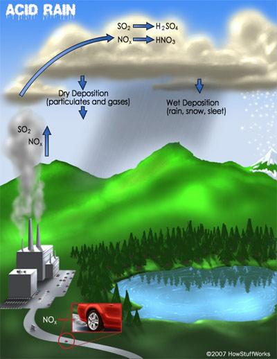 Geografi  Hujan Asid