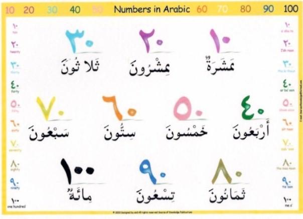 Arabic Numbers 1 100 Arabic numbers