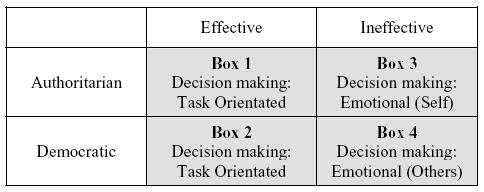 compare the effectiveness of different leadership styles in different organisations Role of leadership in  of organizational change the role of leadership is well investigated on  different characteristics of leadership authors also.