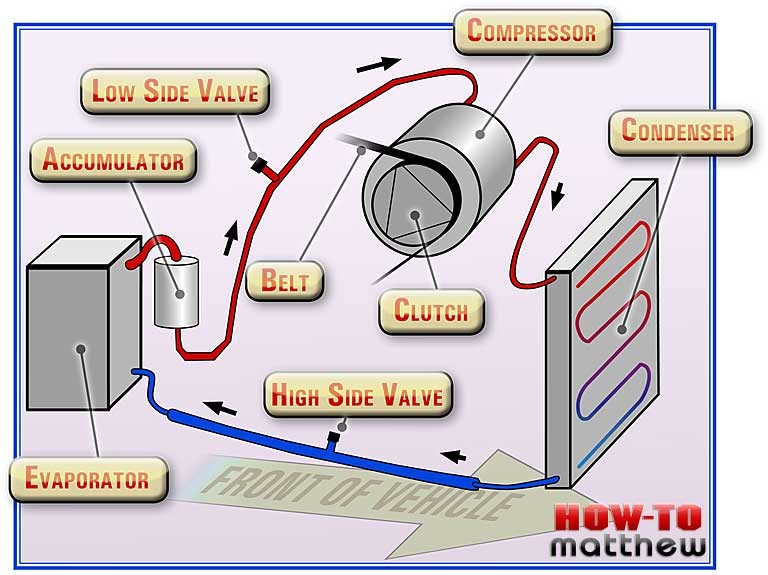 Download Car Air Conditioner Diagram
