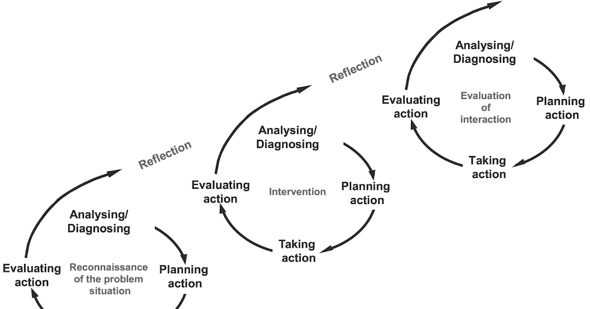 action research spiral Tag: action research skills action research skill development in education what characterises the move from 'evaluation' to 'research' in a teaching and learning context spirals of evaluated action 3) each spiral must add rigour and discernment to the whoe process.