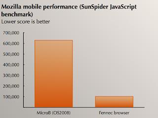 Сравнение мобильного браузера Mozilla Fennec и MicroB