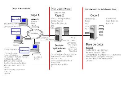 Kmsluml arquitectura tecnologica 3 capas for Arquitectura web 3 capas