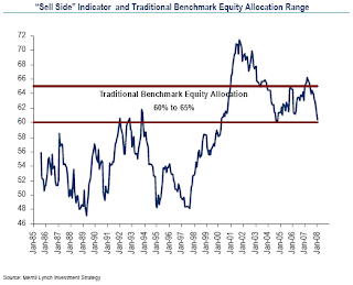Merrill Lynch Sell Side Indicator