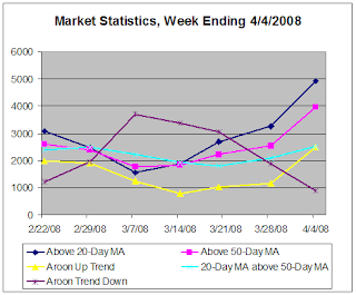 Market Statistics for week ending 4-4-2008