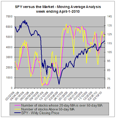 SPY versus the market, Moving Average Analysis for 04-01-2010