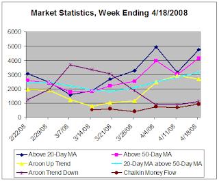 Market Statistics, week ending 4-18-2008