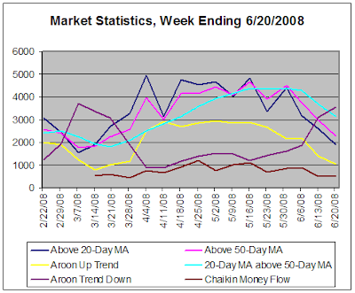 Stock Market Statistics, week ending 6-20-2008