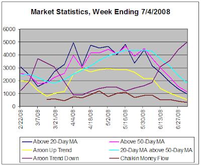 Stock Market Statistics, week ending 7-4-2008