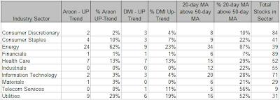 SP500 Sector Analysis, week ending 7-4-2008