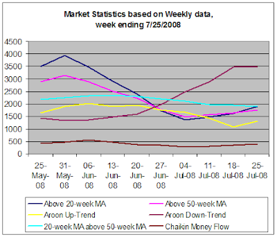 Stock Market Statistics based on weekly data, week ending 7-25-2008