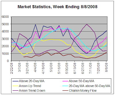 Stock market statistics based on daily data, 8-8-2008