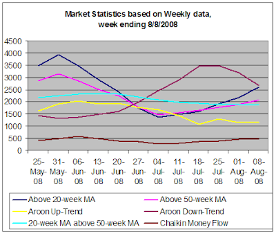 Stock market statistics, weekly data, 8-8-2008
