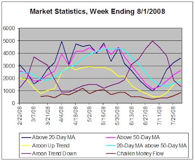 Stock Market Statistics, week ending 8-1-2008
