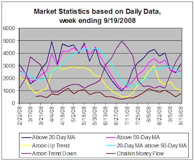 Stock Market Statistics, 9-19-2008