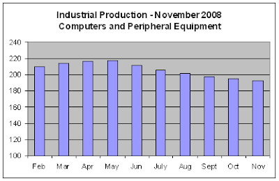 Industrial Production, Nov 2008 - Computers