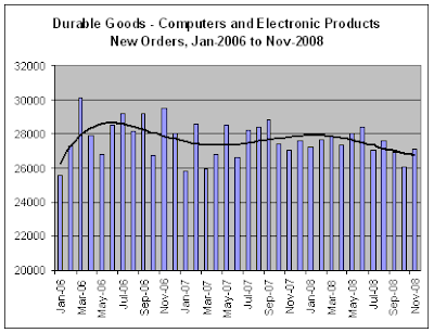 Durable Goods - Tech New Orders, 11-2008
