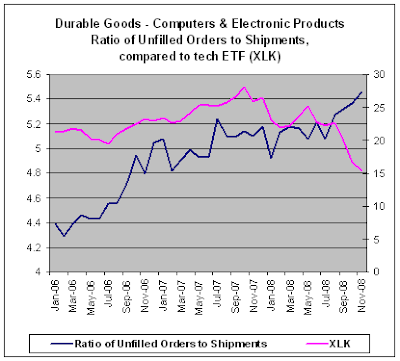 Computer & Electronic Products, Ratio Unfilled Orders to Shipments, Nov-2008 prelim
