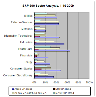 S&P 500 sector analysis, 01-16-2008