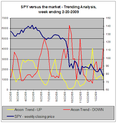 SPY versus the market - Trend Analysis, 02-20-2009