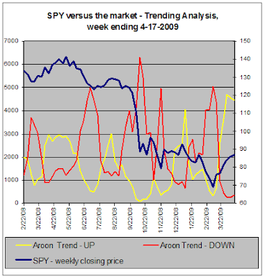 SPY versus the market - Trend Analysis, 04-17-2009