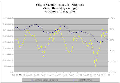 Semiconductor Revenues for the Americas