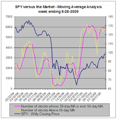SPY vs the market, Moving Average Analysis, 08-28-2009