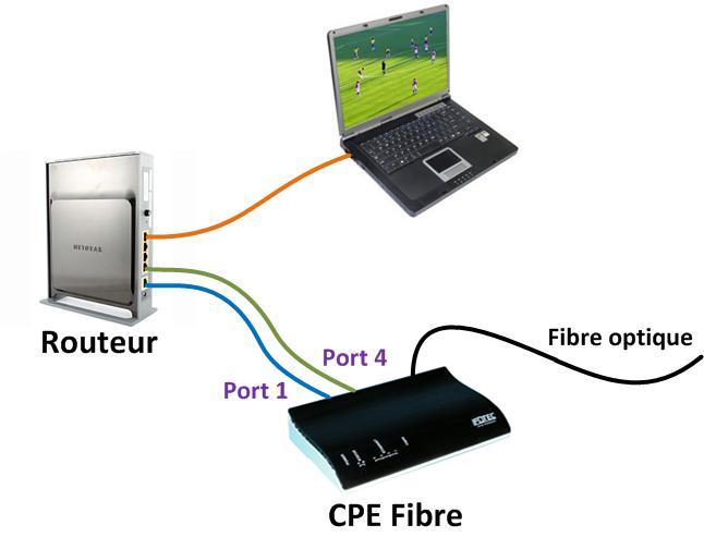 Comment savoir fibre optique comment savoir eligibilite for Se raccorder a la fibre optique